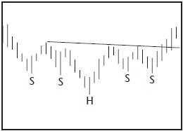 Графический анализ ценовых моделей Dsdddd10