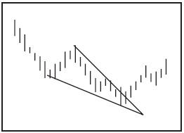 Графический анализ ценовых моделей Dydddn10