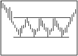 Графический анализ ценовых моделей Dynndd10