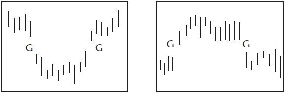Графический анализ ценовых моделей Dznnnd10