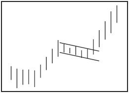 Графический анализ ценовых моделей Nddd_d10