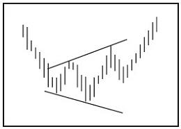 Графический анализ ценовых моделей Ndnndn11
