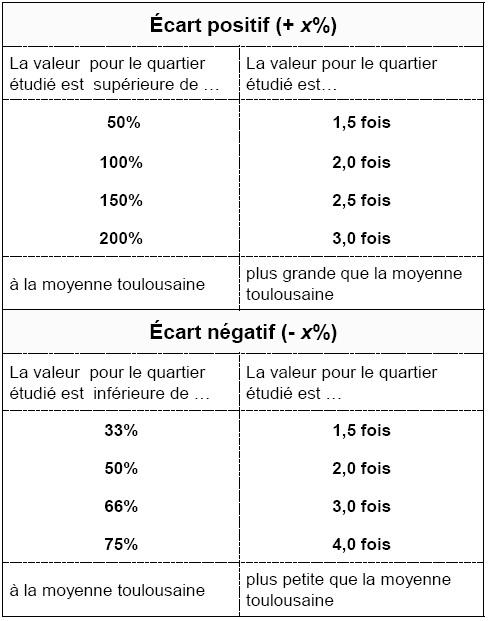 moyenne - Interprétation de facteurs d'écart à la moyenne asymétriques Tablea10