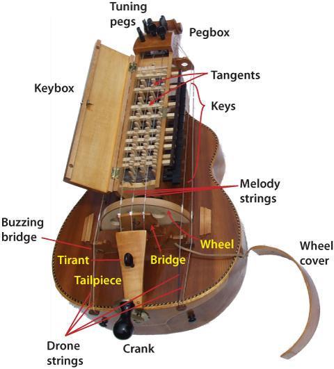 "The ""Nyckelharpa"" a Scandinavian stringed/bowed/keyed MusicalIinstrument Hurdyp10"