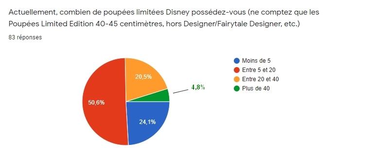 [RESULTATS en page 2][Sondage LE] Les préférences des collectionneurs de poupées LE Disney en 2020 - Page 2 110