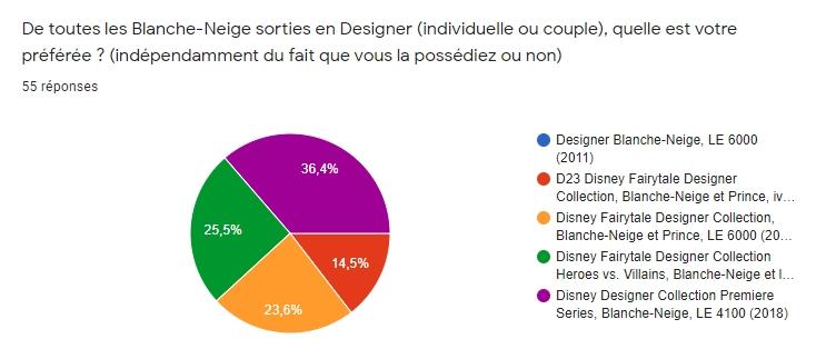 [RESULTATS en page 2][Sondage Designer] Les préférences des collectionneurs de poupées Designer Disney en 2020 - Page 2 1110