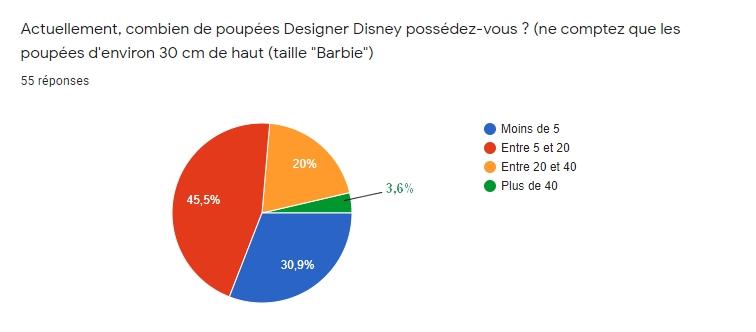 [RESULTATS en page 2][Sondage Designer] Les préférences des collectionneurs de poupées Designer Disney en 2020 - Page 2 112