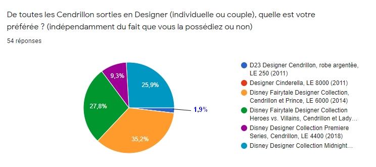 [RESULTATS en page 2][Sondage Designer] Les préférences des collectionneurs de poupées Designer Disney en 2020 - Page 2 1210