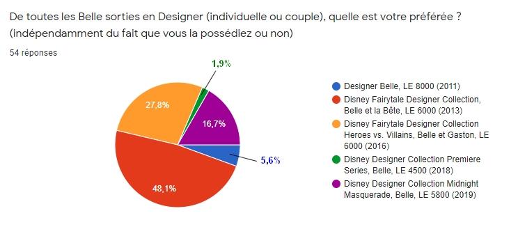 [RESULTATS en page 2][Sondage Designer] Les préférences des collectionneurs de poupées Designer Disney en 2020 - Page 2 1310