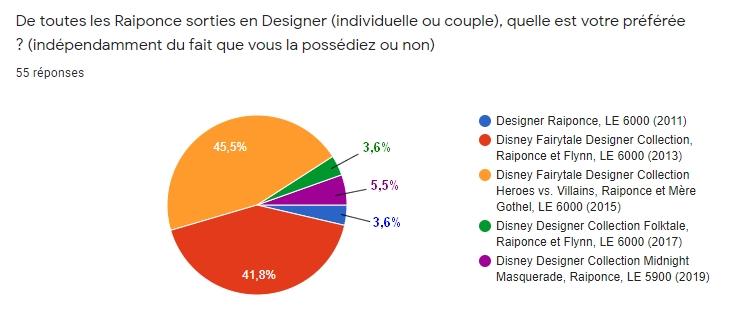 [RESULTATS en page 2][Sondage Designer] Les préférences des collectionneurs de poupées Designer Disney en 2020 - Page 2 1410