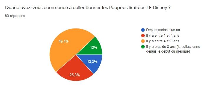 [RESULTATS en page 2][Sondage LE] Les préférences des collectionneurs de poupées LE Disney en 2020 - Page 2 210