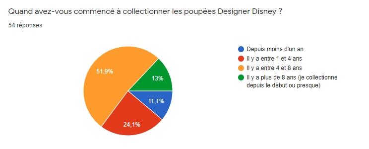 [RESULTATS en page 2][Sondage Designer] Les préférences des collectionneurs de poupées Designer Disney en 2020 - Page 2 212