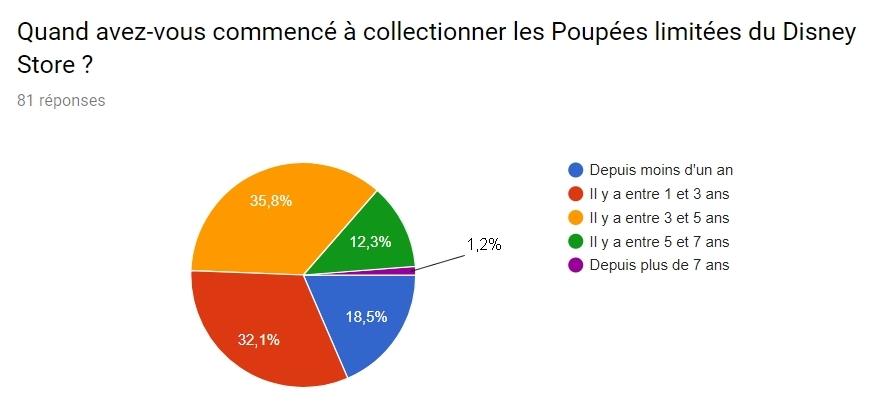 [RESULTATS en page 2][Sondage LE] Les préférences des collectionneurs de poupées LE Disney en 2020 - Page 2 2_201711