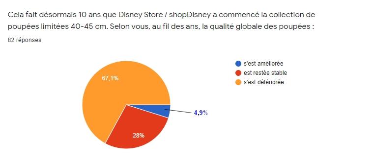 [RESULTATS en page 2][Sondage LE] Les préférences des collectionneurs de poupées LE Disney en 2020 - Page 2 610