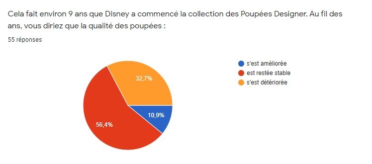 [RESULTATS en page 2][Sondage Designer] Les préférences des collectionneurs de poupées Designer Disney en 2020 - Page 2 611