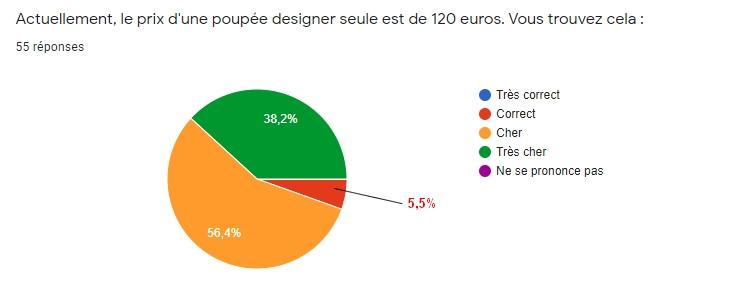 [RESULTATS en page 2][Sondage Designer] Les préférences des collectionneurs de poupées Designer Disney en 2020 - Page 2 711
