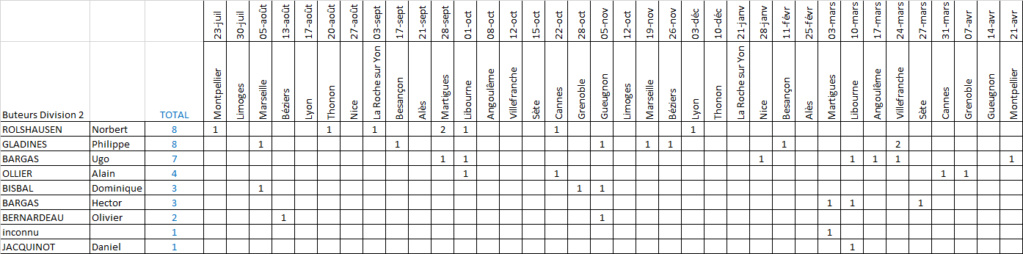 [Saison 1983-1984] Division 2, groupe A Buteur22