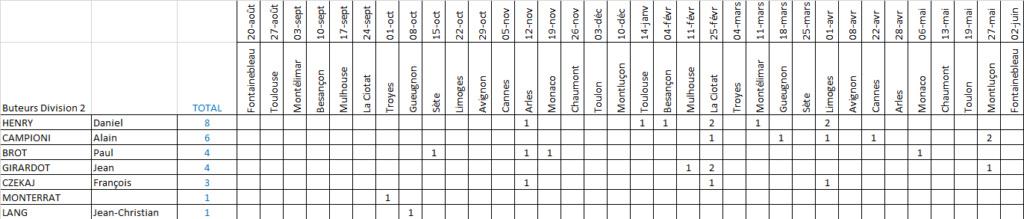 [Saison 1972-1973] Division 2, groupe B Buteur38