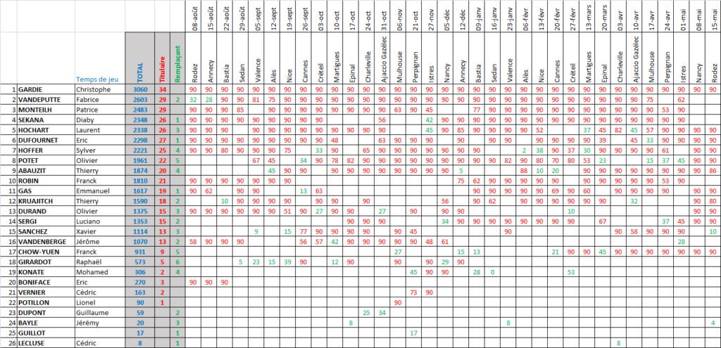 [Saison 1992-1993] Division 2, groupe A Temps_43