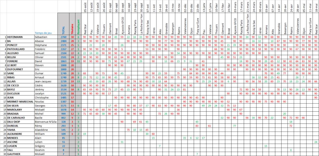 [Saison 2000-2001] National Temps_51