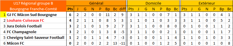 [Championnat U17 Régional - Phase 1] Sujet unique U17_cl24