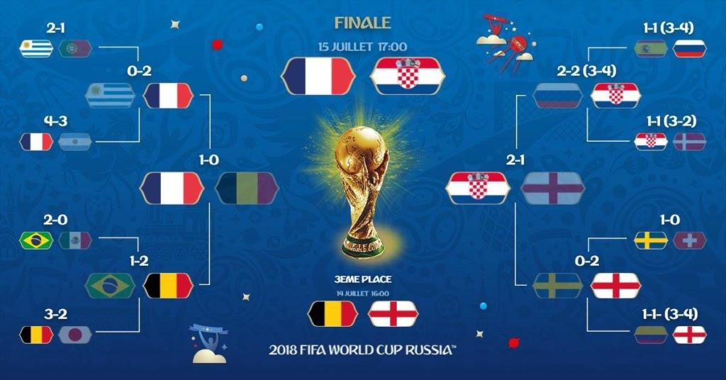 Final MUNDIAL RUSIA 2018 Dijb6t10