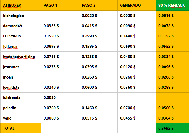 [PAGANDO] ATIBUXER - PAGO 3 RECIBIDO - 80% REFBACK - 50 REFERIDOS RENTADOS (10 $) - MINIMO 2 $ - Página 2 Atibux14