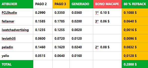 [PAGANDO] ATIBUXER - PAGO 4 RECIBIDO - 80% REFBACK - 50 REFERIDOS RENTADOS (10 $) - MINIMO 2 $ - Página 3 Atibux18