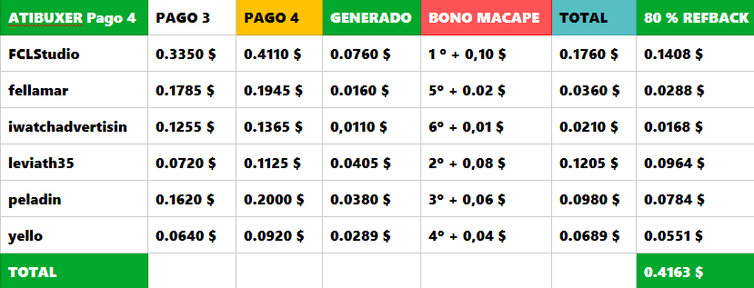 [PAGANDO] ATIBUXER - PAGO 4 RECIBIDO - 80% REFBACK - 50 REFERIDOS RENTADOS (10 $) - MINIMO 2 $ - Página 3 Atibux21
