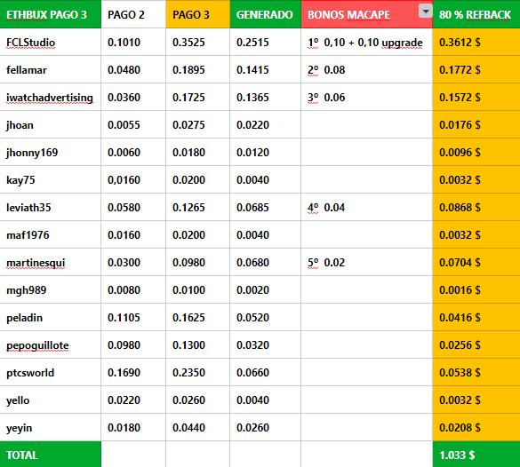 [PAGANDO] ETHBUX - RECIBIDO PAGO 3 - COMPRADAS 2 SHARES DE 10 $ - 80% REFBACK - MINIMO 2 $ LUEGO 5 $ - Página 4 Ethbux13
