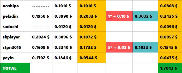 [PAGANDO] TIKIBUX - RECIBIDO PAGO 4 - COMPRADAS 2 SHARES x 4 $ - 80% REFBACK - MINIMO 2 $ - Página 3 Foro_210