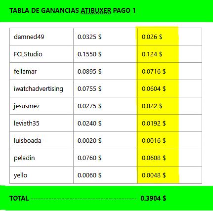 [PAGANDO] ATIBUXER - PAGO 3 RECIBIDO - 80% REFBACK - 50 REFERIDOS RENTADOS (10 $) - MINIMO 2 $ - Página 2 Tabala10