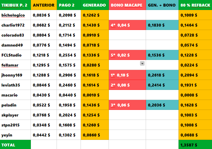 [PAGANDO] TIKIBUX - RECIBIDO PAGO 3 - COMPRADAS 2 SHARES x 4 $ - 80% REFBACK - MINIMO 2 $ - Página 2 Tikibu12