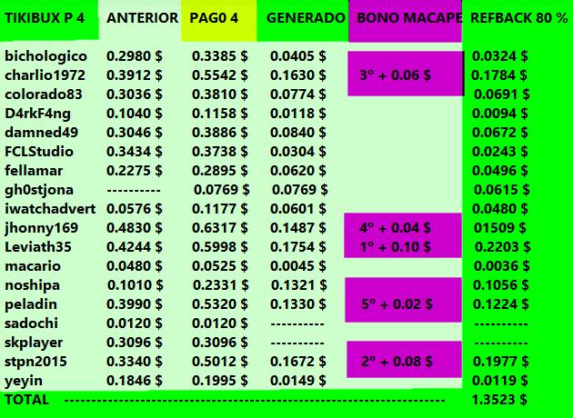 [PAGANDO] TIKIBUX - RECIBIDO PAGO 4 - COMPRADAS 2 SHARES x 4 $ - 80% REFBACK - MINIMO 2 $ - Página 3 Tikibu15