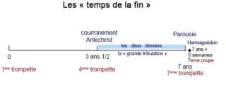 La Parousie Schema10