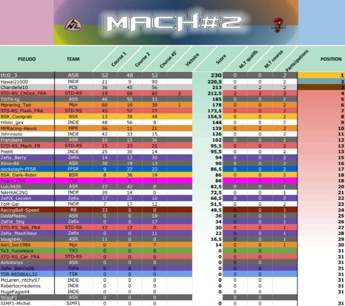 Championnat STD-RS Mach2 20190213