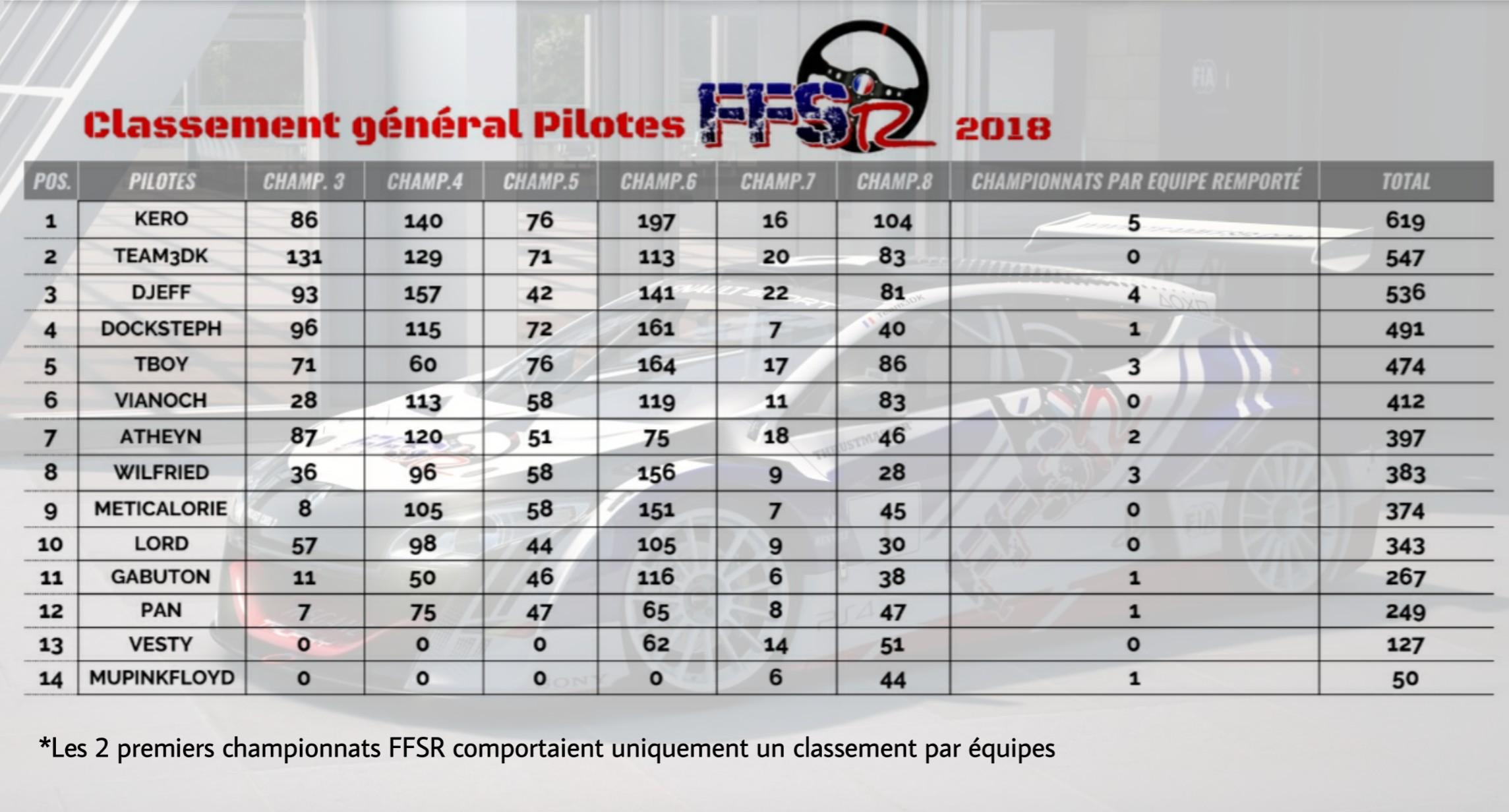 PALMARES INTERNE FFSr 2018 Picsar41