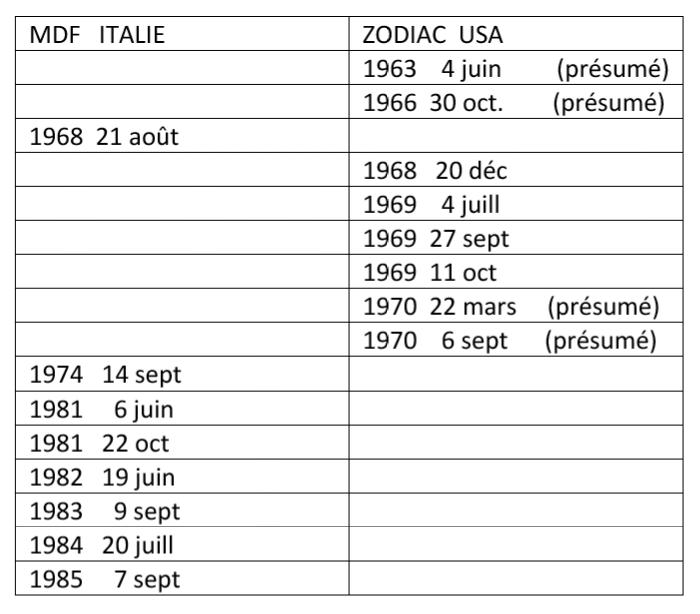 l'affaire du Zodiac 20180617