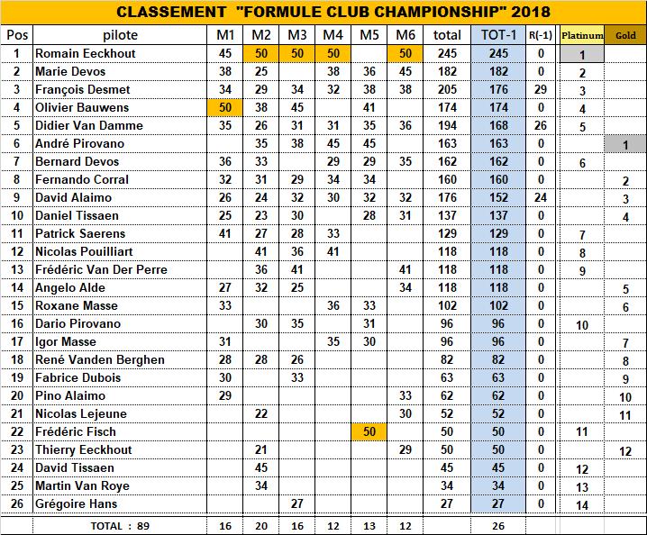 FORMULE CLUB CHAMPIONSHIP 2018 - Page 2 18_fcc18