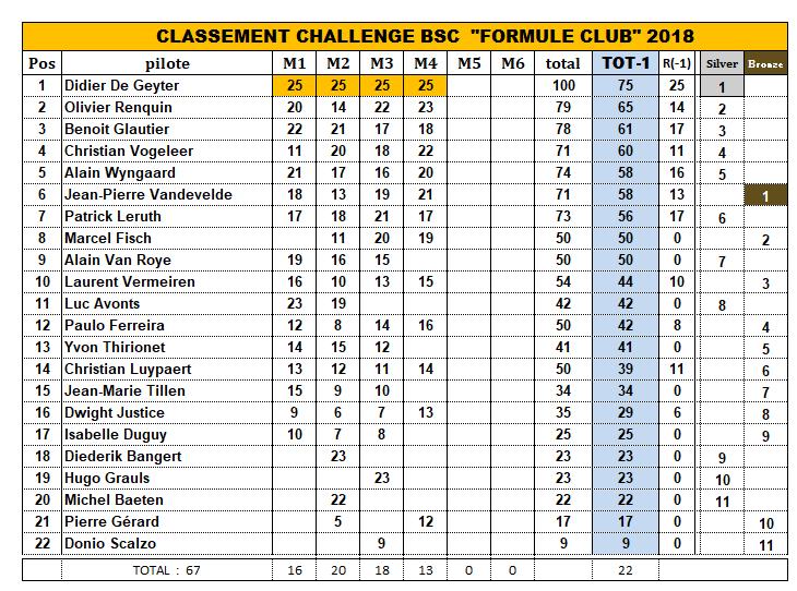 CHALLENGE FORMULE CLUB 2018 2018_c12