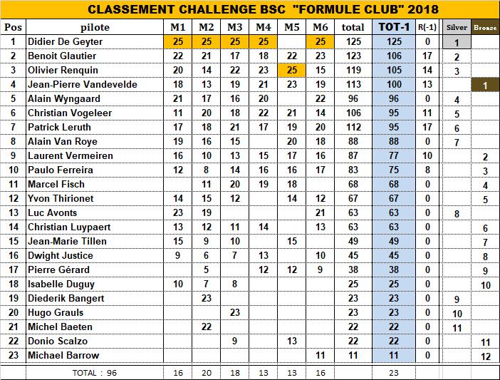 CHALLENGE FORMULE CLUB 2018 2018_c20