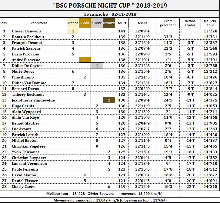 PORSCHE NIGHT CUP 2018-2019 2019_p10