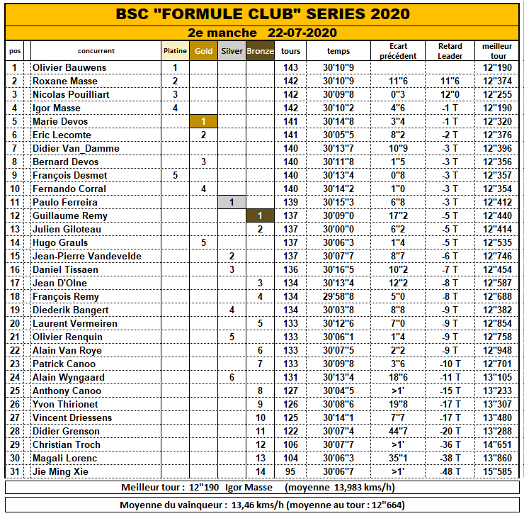 FORMULE CLUB CHAMPIONSHIP 2020 2020_f10