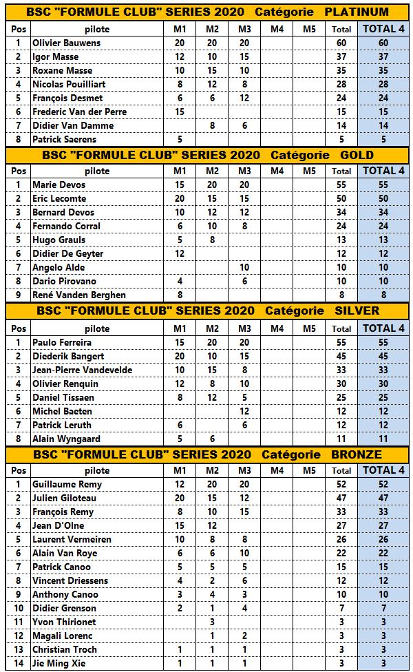 FORMULE CLUB CHAMPIONSHIP 2020 2020_f16