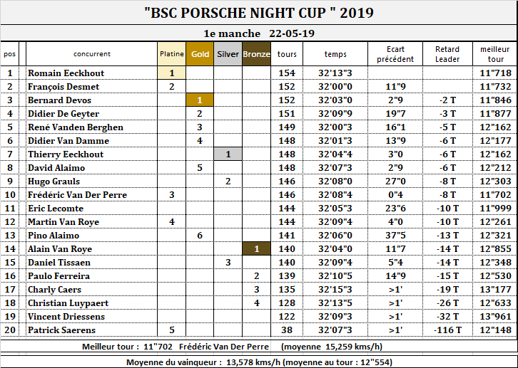 PORSCHE NIGHT CUP 2019 Race_110