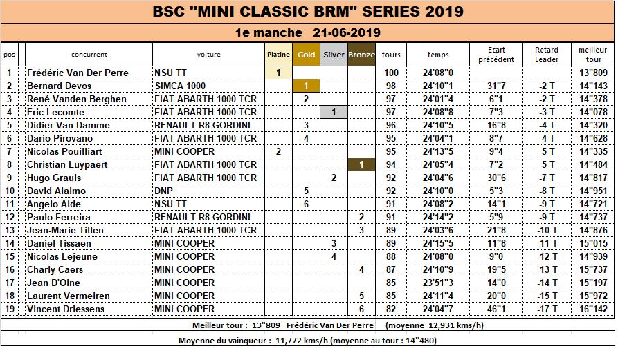 BRM Classic 1/24 SERIE 2019 Race_112