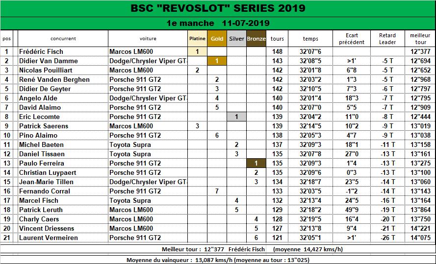 REVOSLOT SERIE 2019 Race_113
