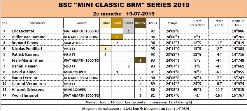 BRM Classic 1/24 SERIE 2019 Race_211