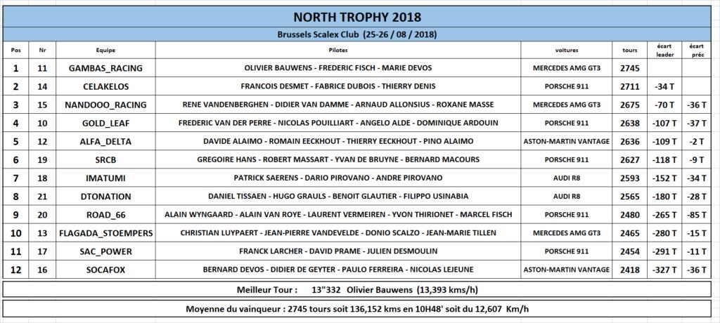 North Trophy 2018 - 25 et 26 août Result10
