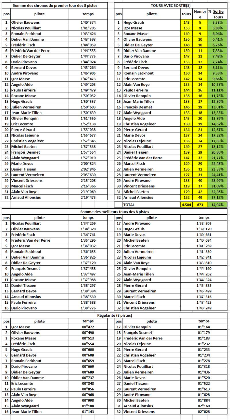 FORMULE CLUB CHAMPIONSHIP 2019 Stat_f10